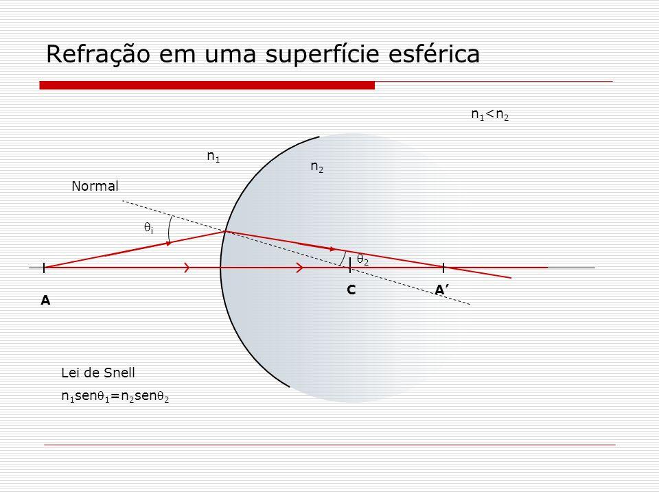 Refração em uma superfície esférica