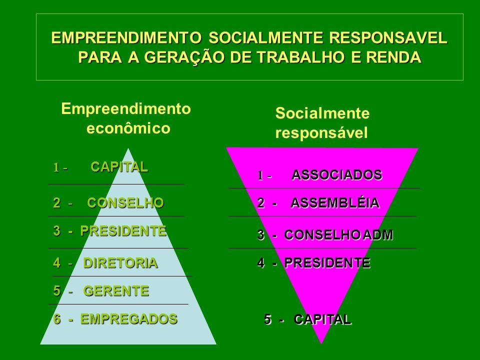 EMPREENDIMENTO SOCIALMENTE RESPONSAVEL PARA A GERAÇÃO DE TRABALHO E RENDA