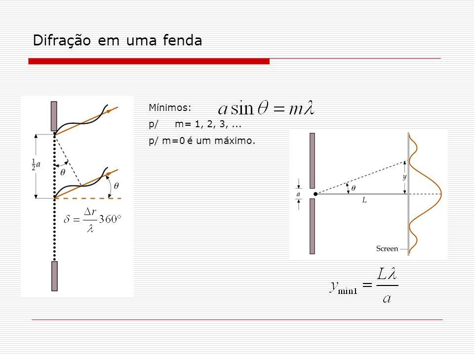 Difração em uma fenda Mínimos: p/ m= 1, 2, 3, ... p/ m=0 é um máximo.