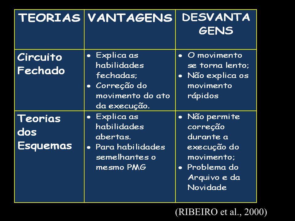 (RIBEIRO et al., 2000)