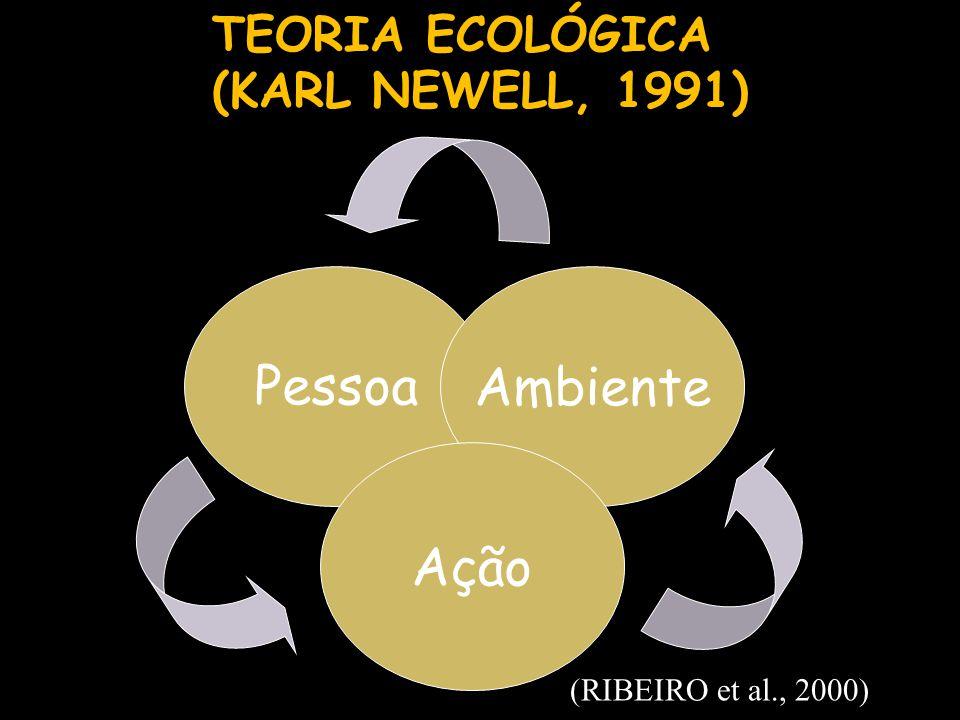 Pessoa Ambiente Ação TEORIA ECOLÓGICA (KARL NEWELL, 1991)