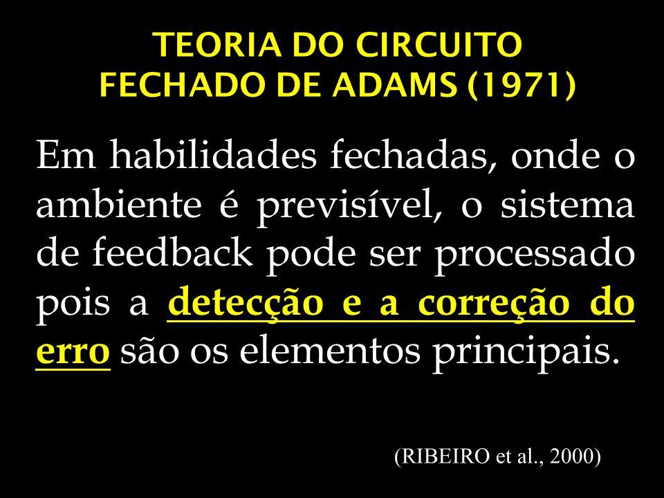 TEORIA DO CIRCUITO FECHADO DE ADAMS (1971)