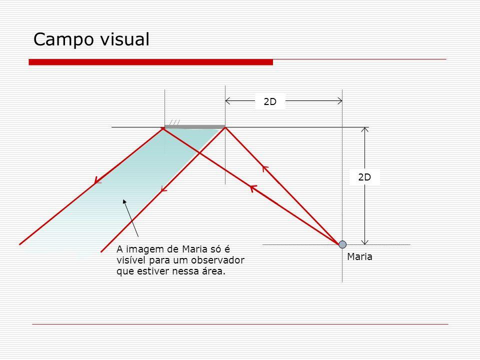 Campo visual 2D 2D A imagem de Maria só é visível para um observador que estiver nessa área. Maria