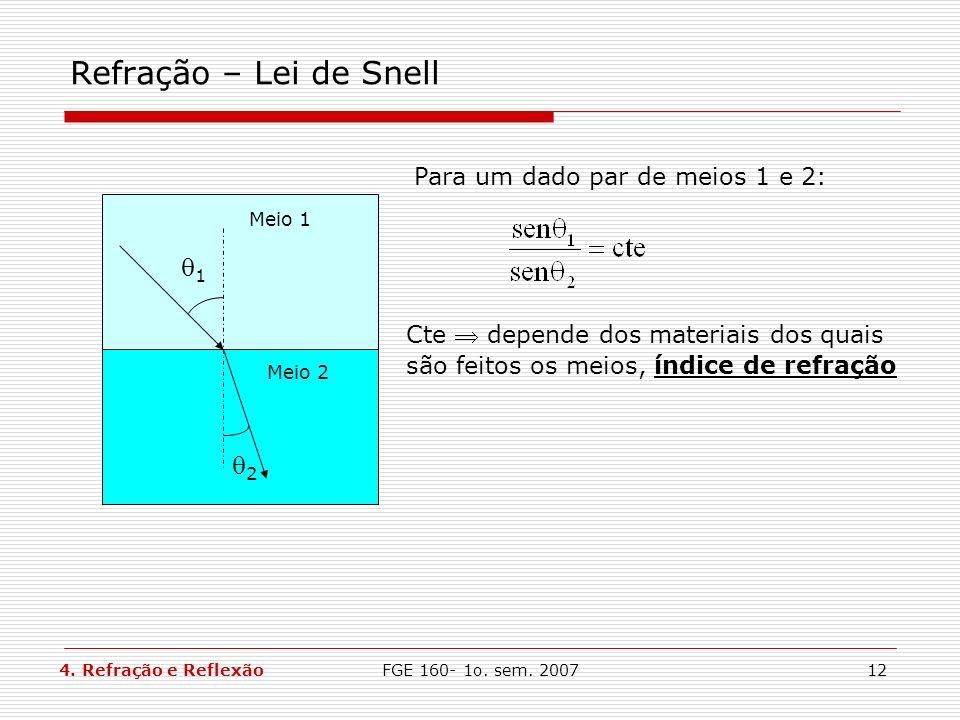 Refração – Lei de Snell 1 2 Para um dado par de meios 1 e 2: