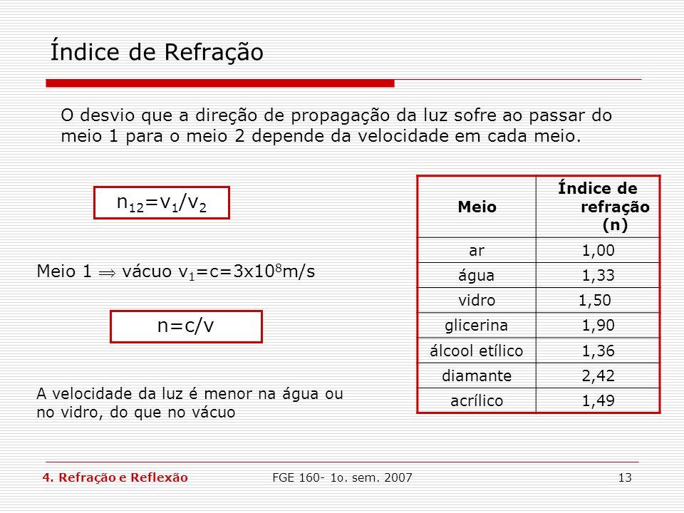 Índice de Refração n12=v1/v2 n=c/v