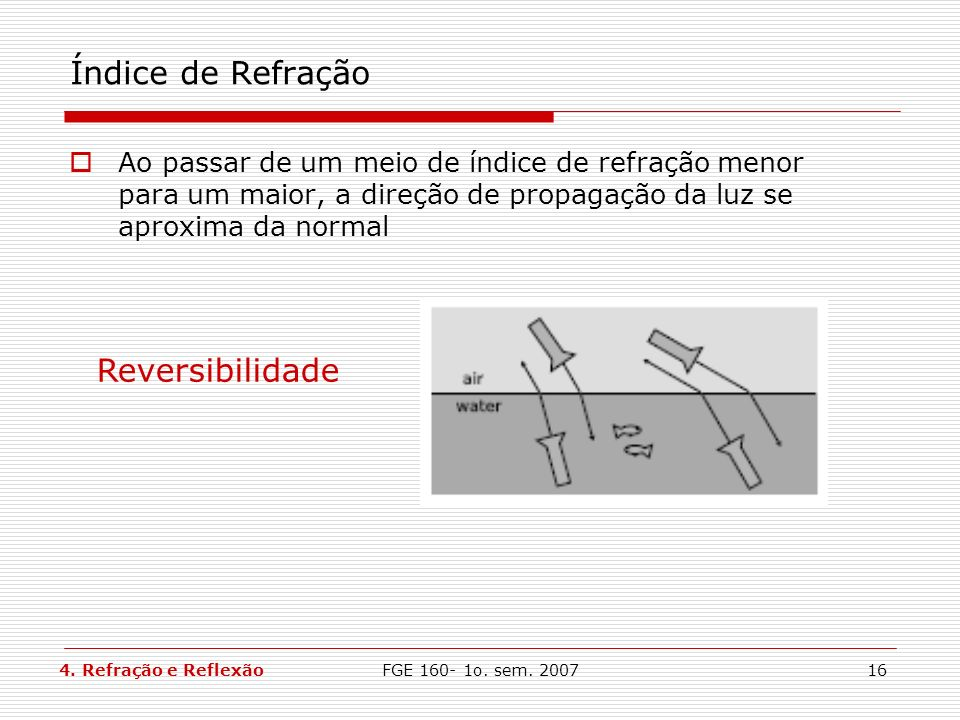Índice de Refração Reversibilidade