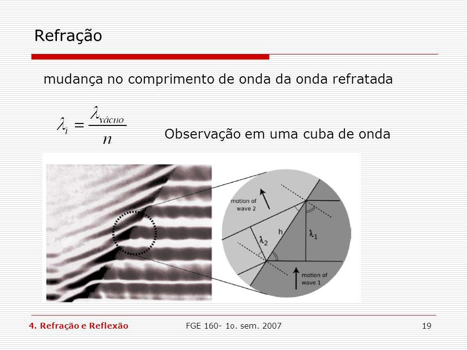 Refração mudança no comprimento de onda da onda refratada