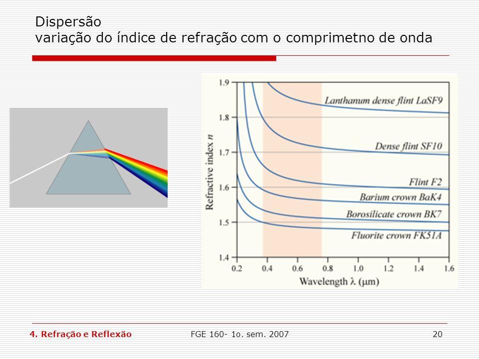 Dispersão variação do índice de refração com o comprimetno de onda