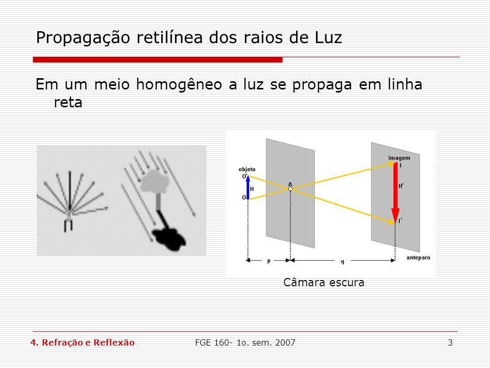 Propagação retilínea dos raios de Luz