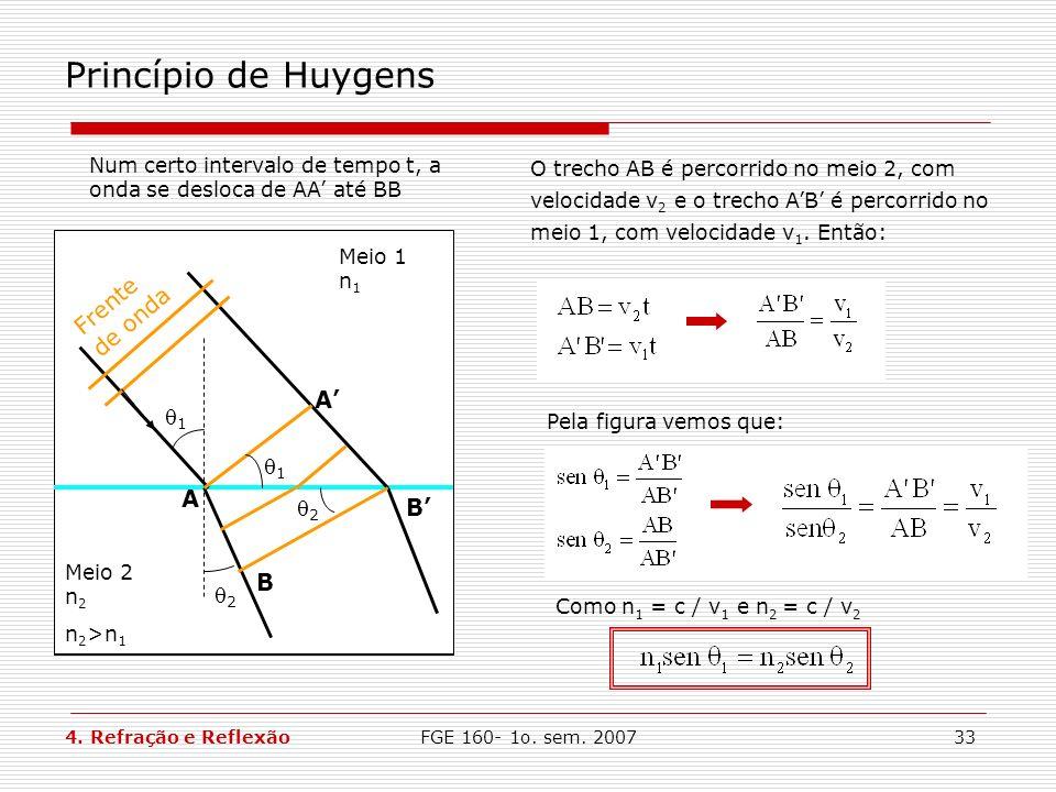 Princípio de Huygens Frente de onda A' 1 A B' B 2