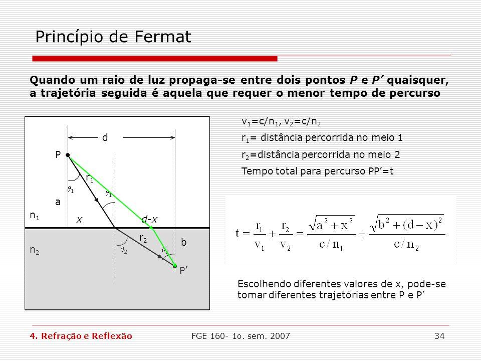 Princípio de Fermat