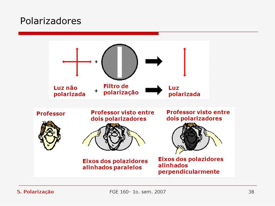 Polarizadores Luz não polarizada Filtro de polarização Luz polarizada