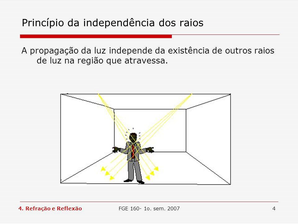 Princípio da independência dos raios