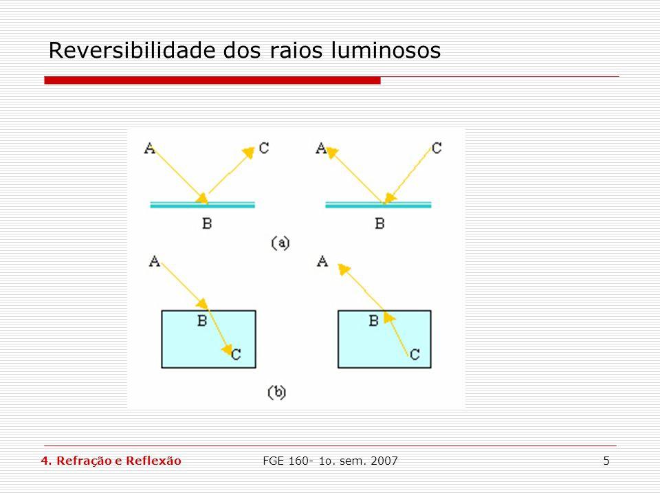 Reversibilidade dos raios luminosos