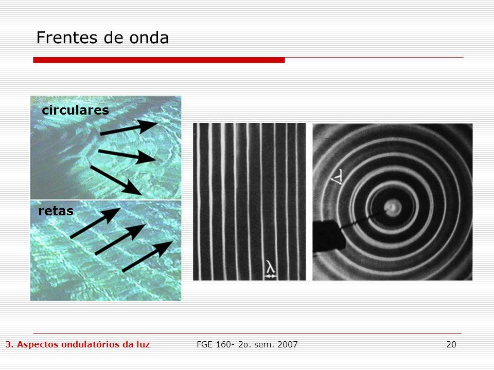 Frentes de onda circulares retas 3. Aspectos ondulatórios da luz