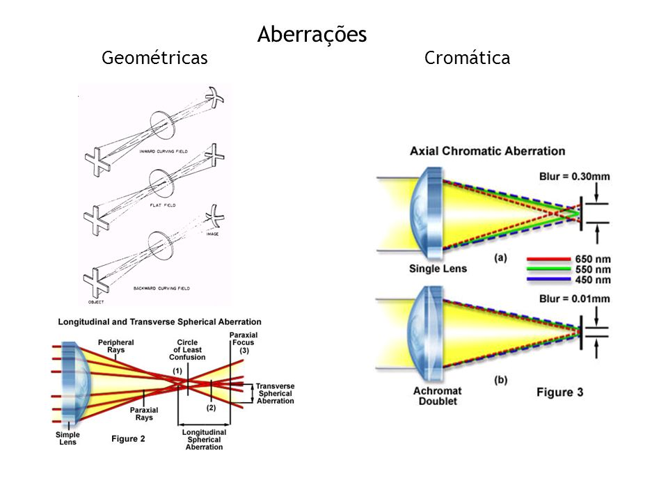 Aberrações Geométricas Cromática