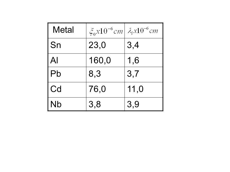 Metal Sn 23,0 3,4 Al 160,0 1,6 Pb 8,3 3,7 Cd 76,0 11,0 Nb 3,8 3,9