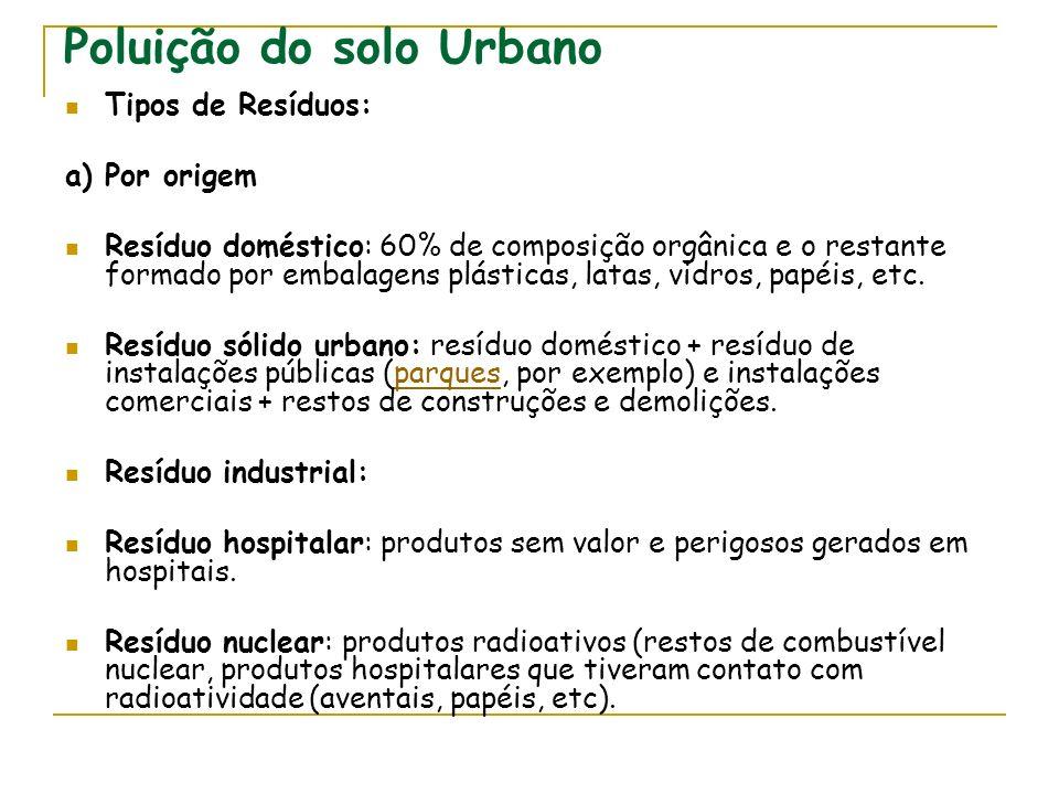 Poluição do solo Urbano