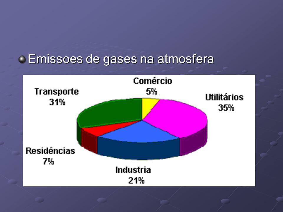 Emissoes de gases na atmosfera