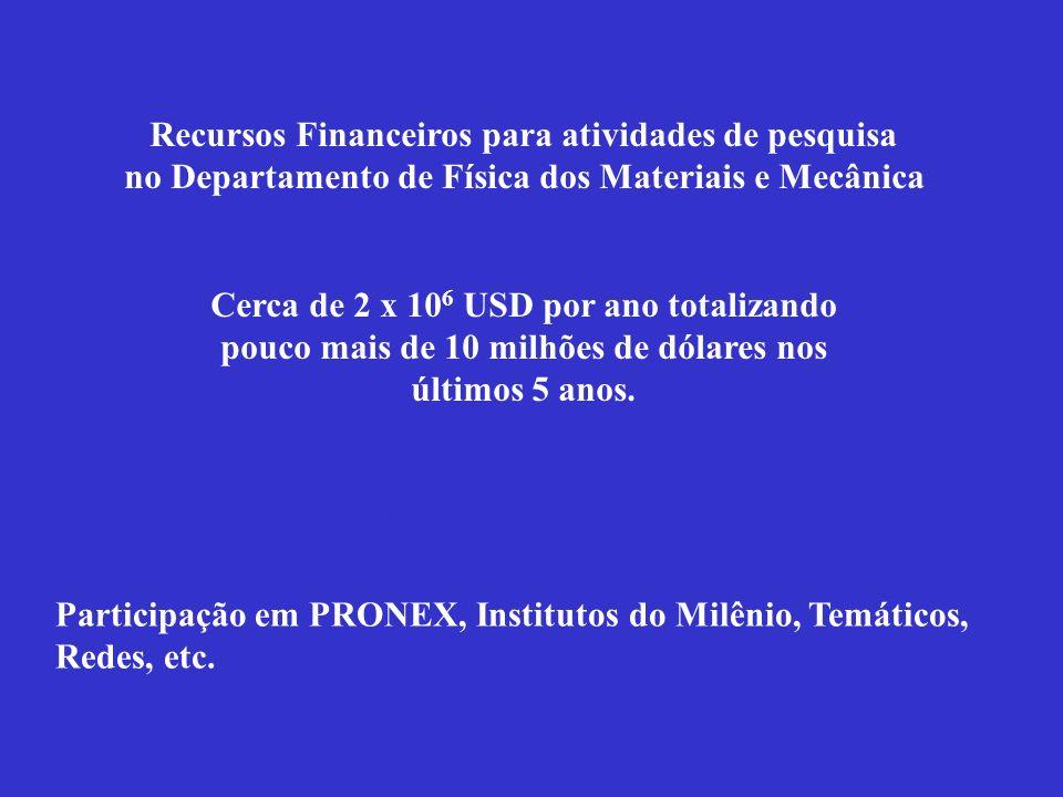 Recursos Financeiros para atividades de pesquisa