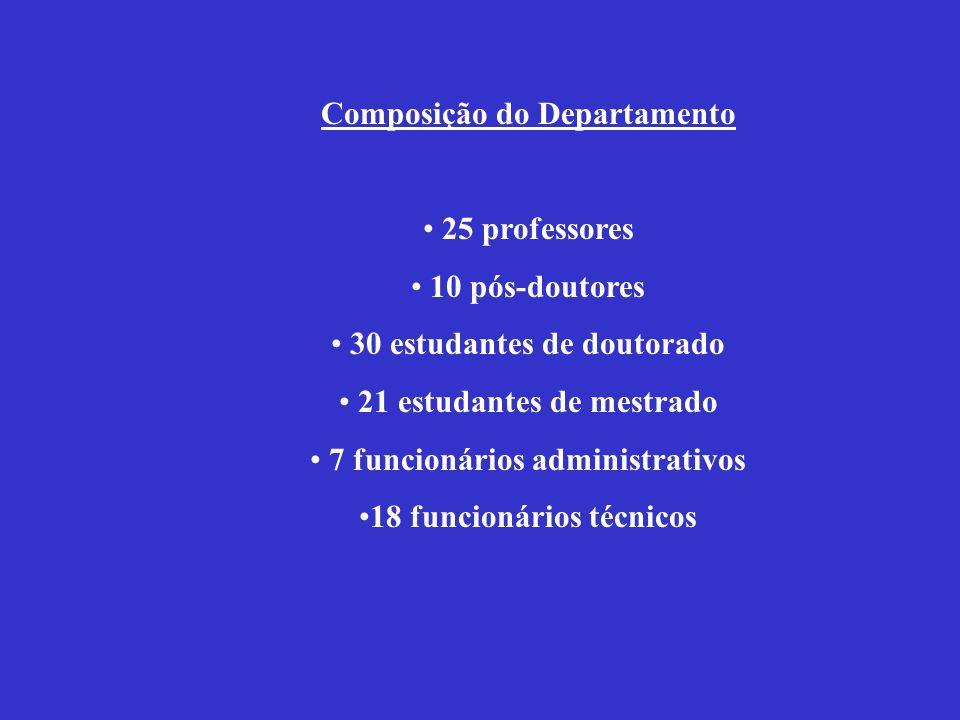 Composição do Departamento