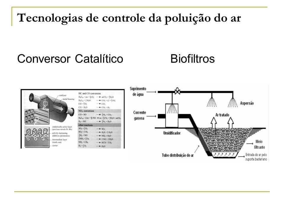 Tecnologias de controle da poluição do ar