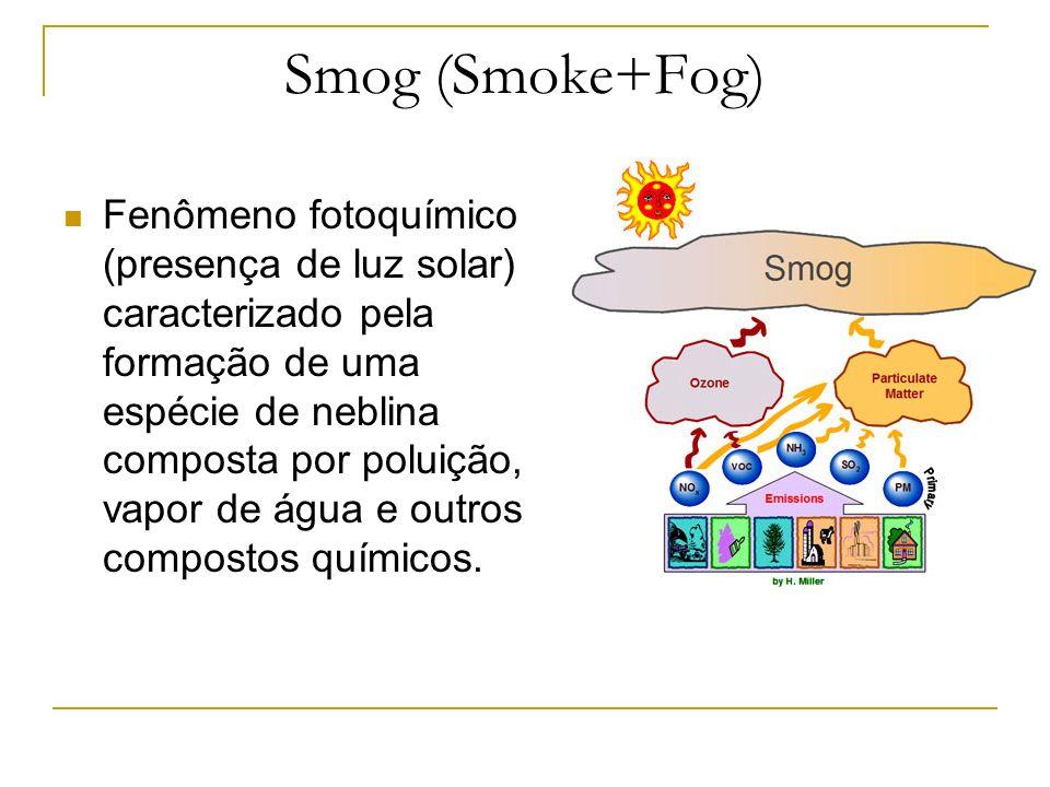 Smog (Smoke+Fog)