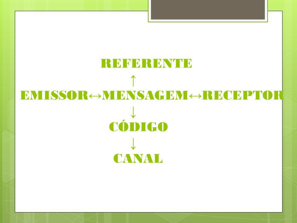 REFERENTE ↑ EMISSOR↔MENSAGEM↔RECEPTOR ↓ CÓDIGO ↓ CANAL