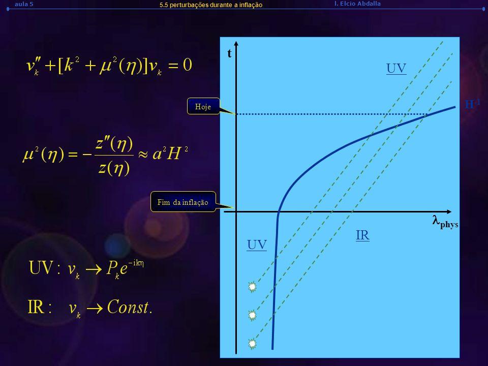 UV lphys IR UV H-1 t Hoje Fim da inflação