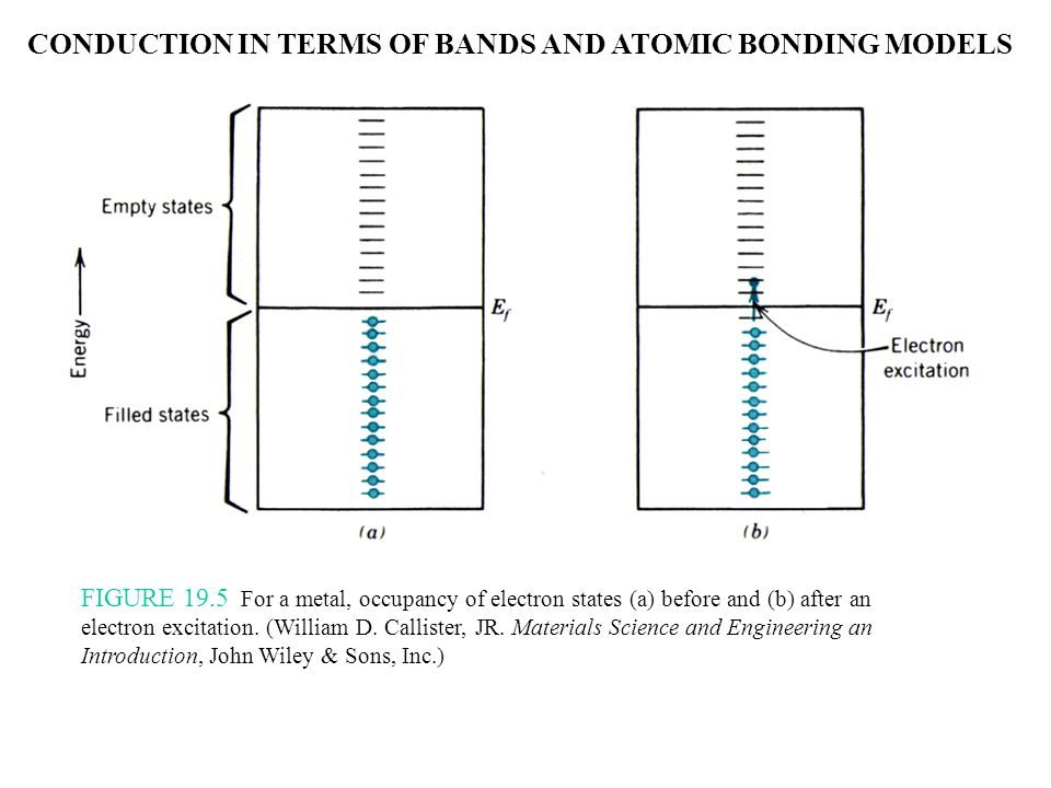CONDUCTION IN TERMS OF BANDS AND ATOMIC BONDING MODELS