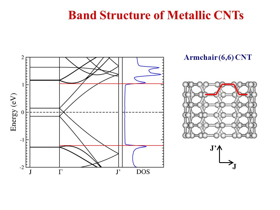 Band Structure of Metallic CNTs