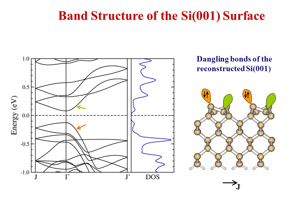 Band Structure of the Si(001) Surface