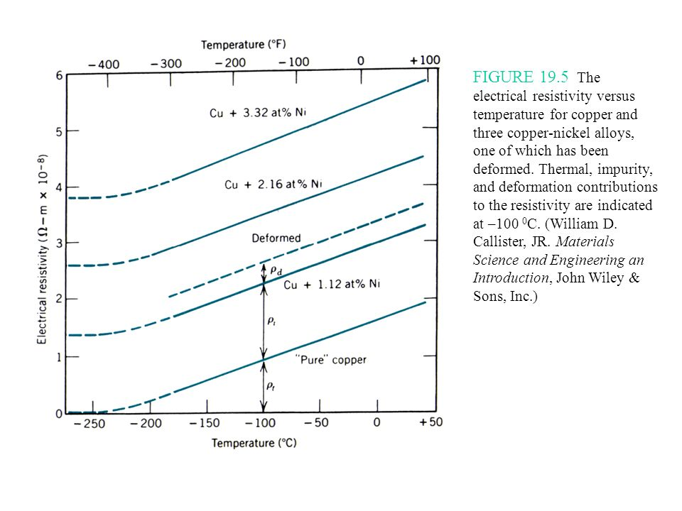 FIGURE 19.5 The electrical resistivity versus temperature for copper and three copper-nickel alloys, one of which has been deformed.
