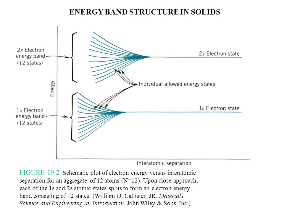 ENERGY BAND STRUCTURE IN SOLIDS