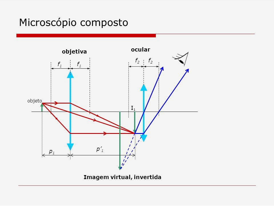 Microscópio composto ocular objetiva f2 f2 f1 f1 I1 p'1 p1