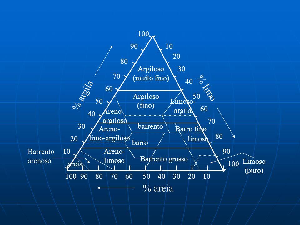 % limo % argila % areia 10 20 30 40 50 60 70 80 90 100 Argiloso