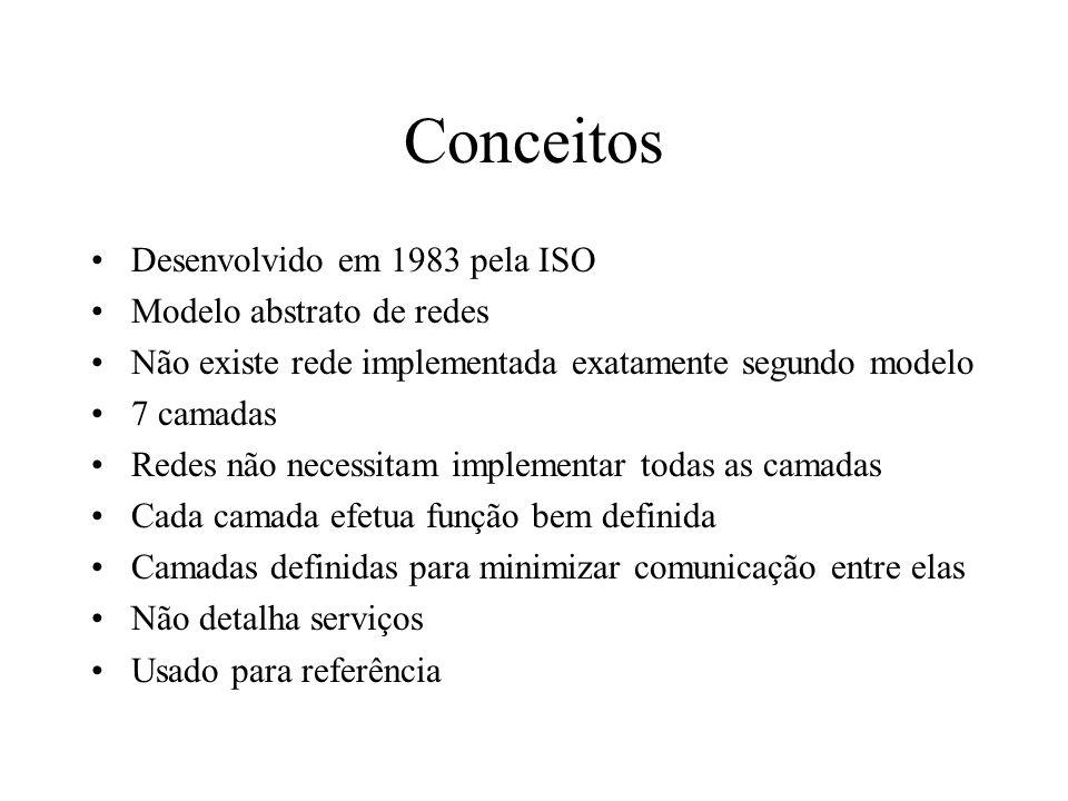 Conceitos Desenvolvido em 1983 pela ISO Modelo abstrato de redes