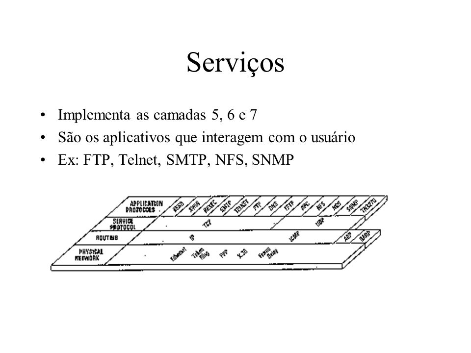 Serviços Implementa as camadas 5, 6 e 7