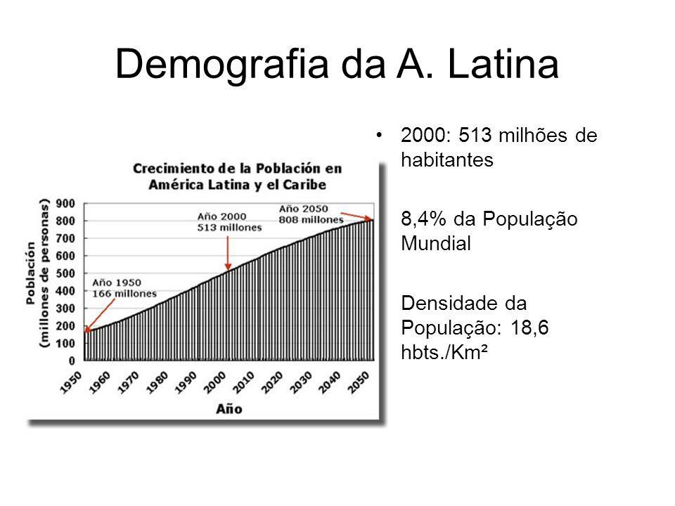 Demografia da A. Latina 2000: 513 milhões de habitantes