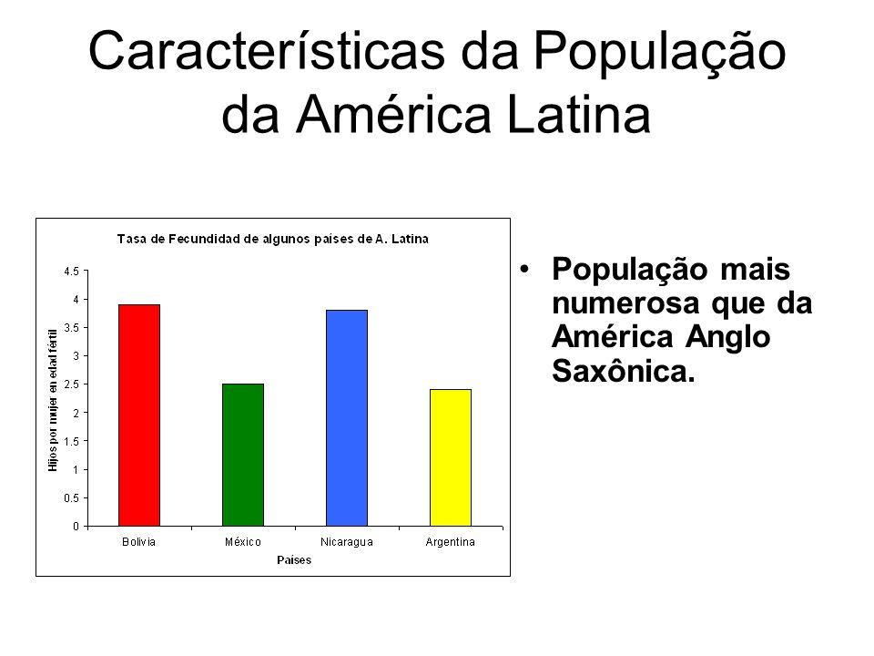 Características da População da América Latina
