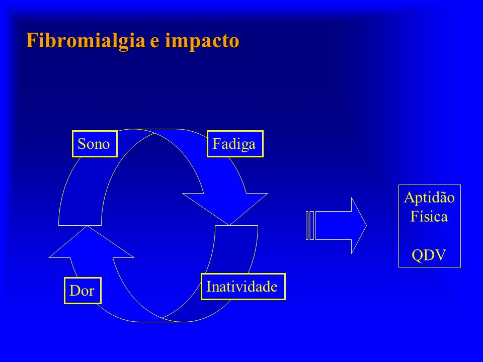 Fibromialgia e impacto