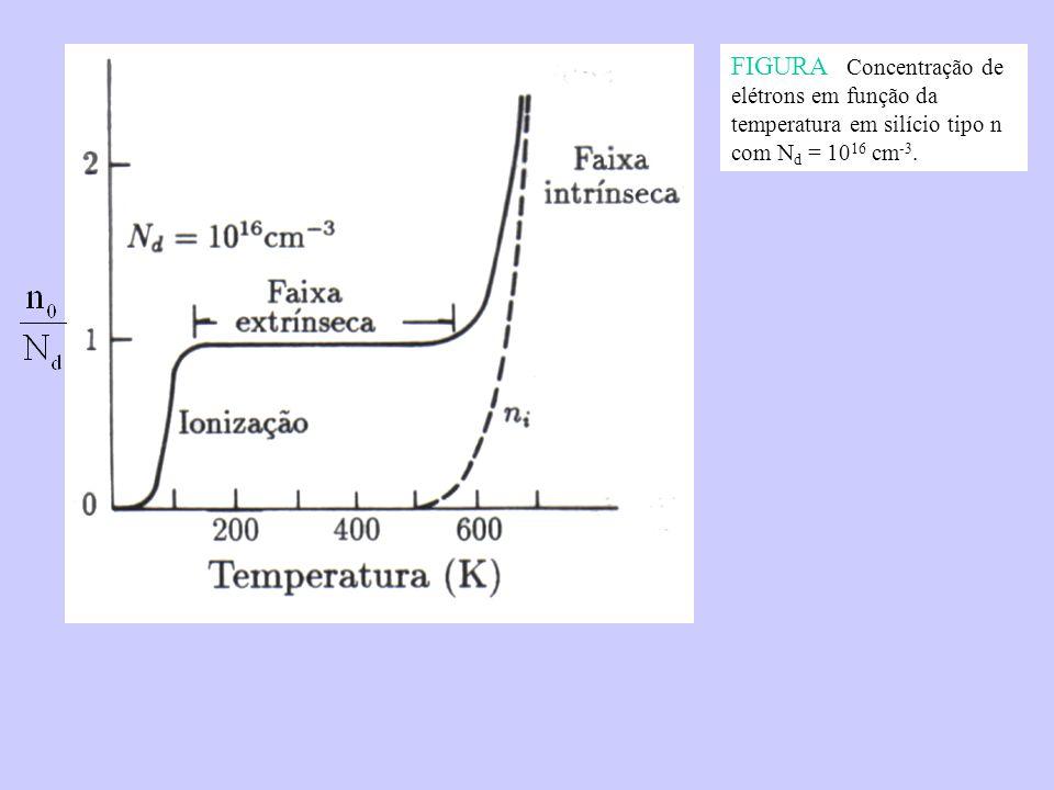 FIGURA Concentração de elétrons em função da temperatura em silício tipo n com Nd = 1016 cm-3.