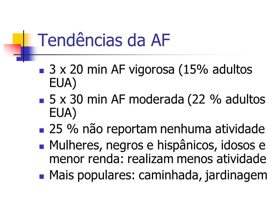 Tendências da AF 3 x 20 min AF vigorosa (15% adultos EUA)