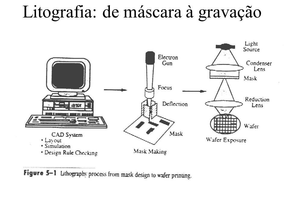 Litografia: de máscara à gravação