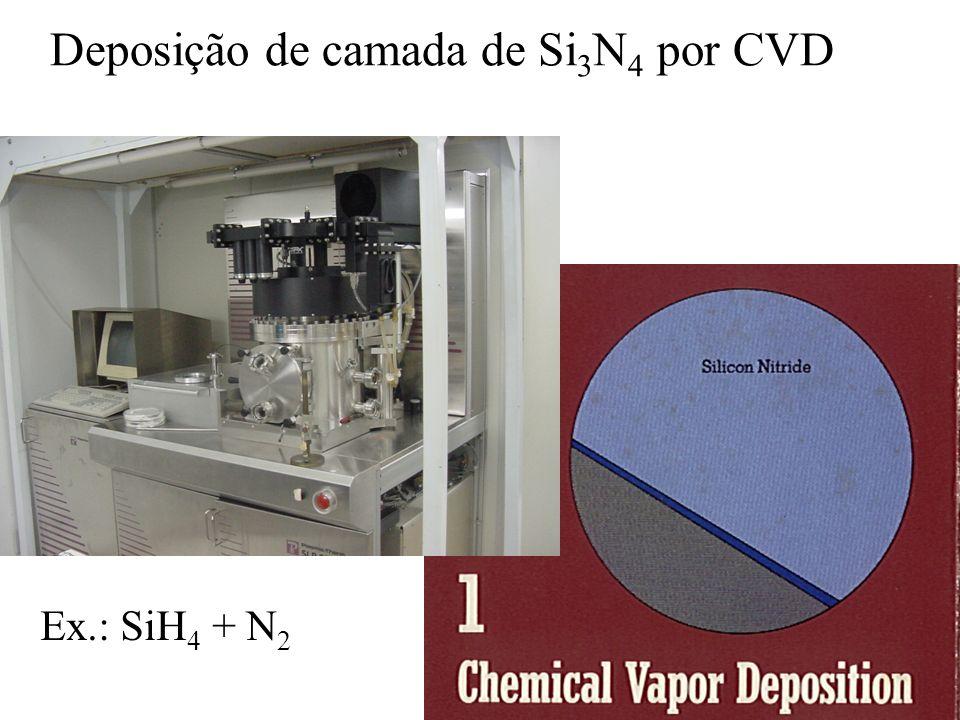 Deposição de camada de Si3N4 por CVD