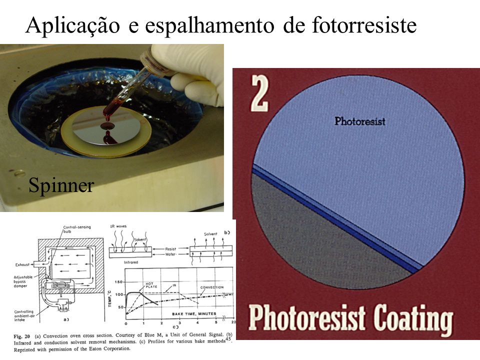 Aplicação e espalhamento de fotorresiste