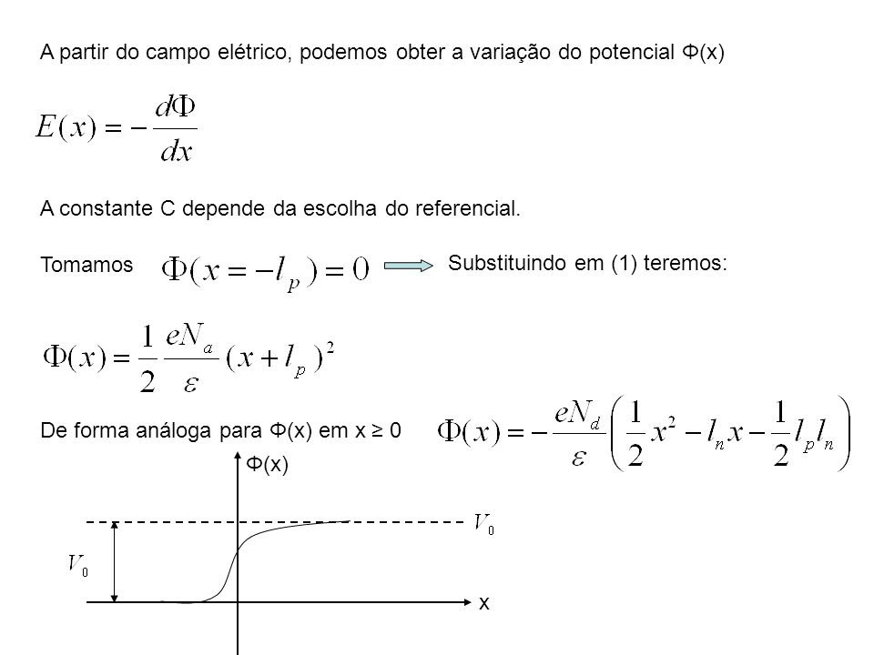 A partir do campo elétrico, podemos obter a variação do potencial Φ(x)