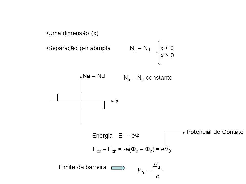 Uma dimensão (x) Separação p-n abrupta Na – Nd x < 0. x > 0. Na – Nd. x. Na – Nd constante.