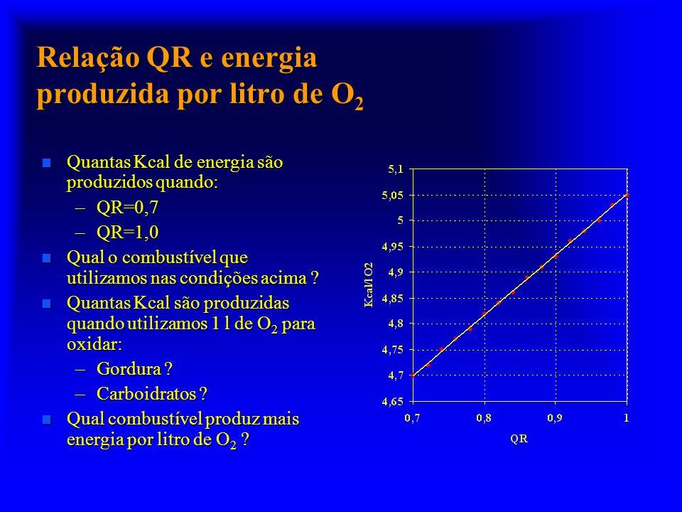 Relação QR e energia produzida por litro de O2