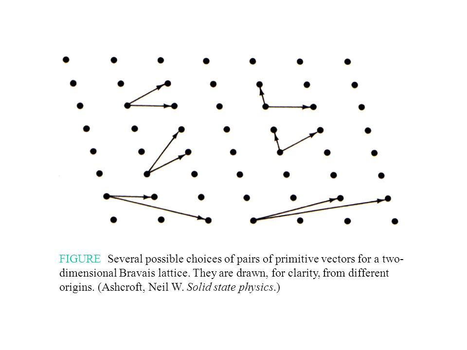 FIGURE Several possible choices of pairs of primitive vectors for a two-dimensional Bravais lattice.